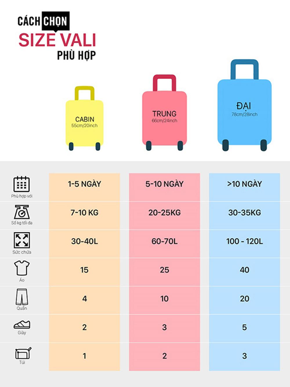 Cách chọn size vali 7
